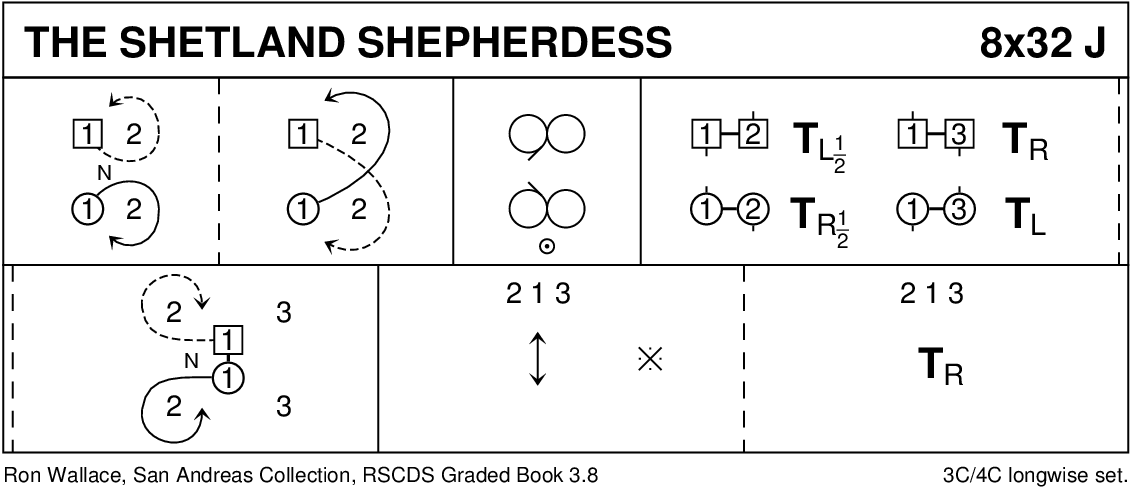 The Shetland Shepherdess Keith Rose's Diagram