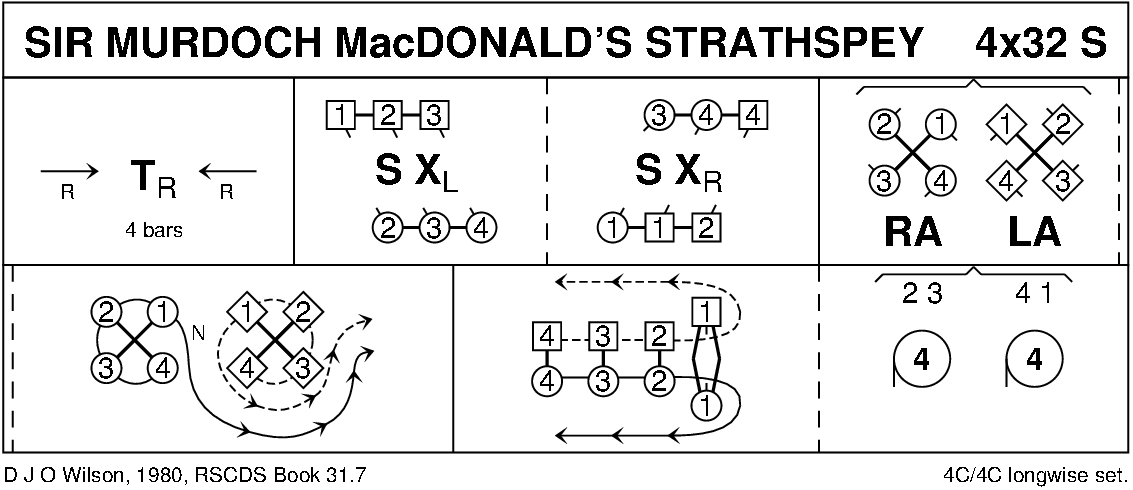 Sir Murdoch MacDonald's Strathspey Keith Rose's Diagram