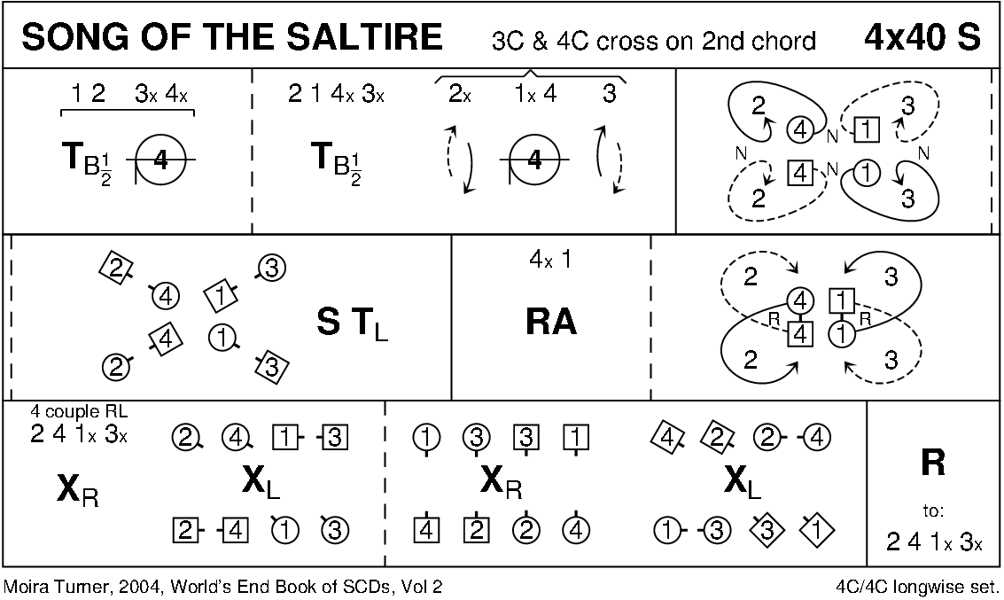 Song Of The Saltire Keith Rose's Diagram