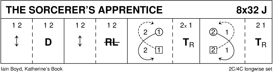 The Sorcerer's Apprentice Keith Rose's Diagram