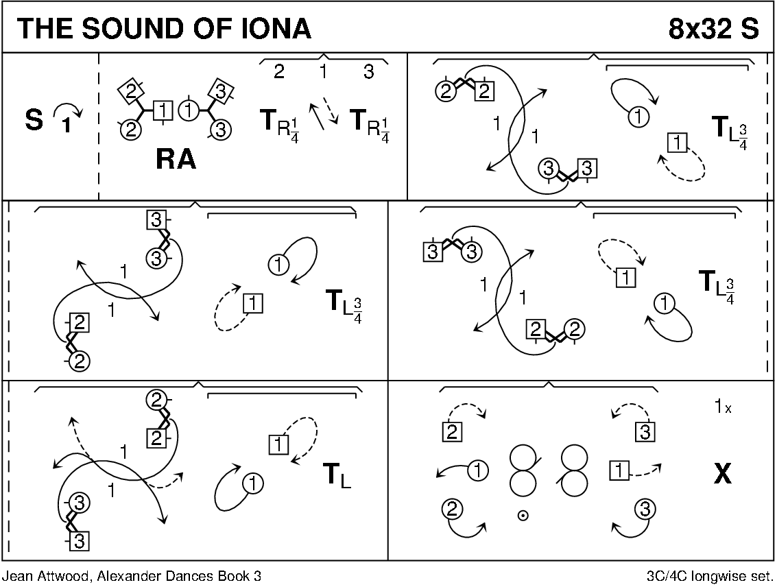 The Sound Of Iona (Attwood) Keith Rose's Diagram