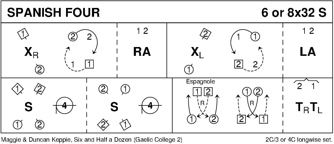 Spanish Four Keith Rose's Diagram