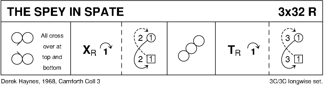 The Spey In Spate (Haynes) Keith Rose's Diagram
