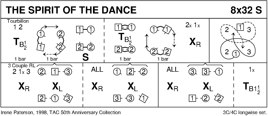 The Spirit Of The Dance Keith Rose's Diagram
