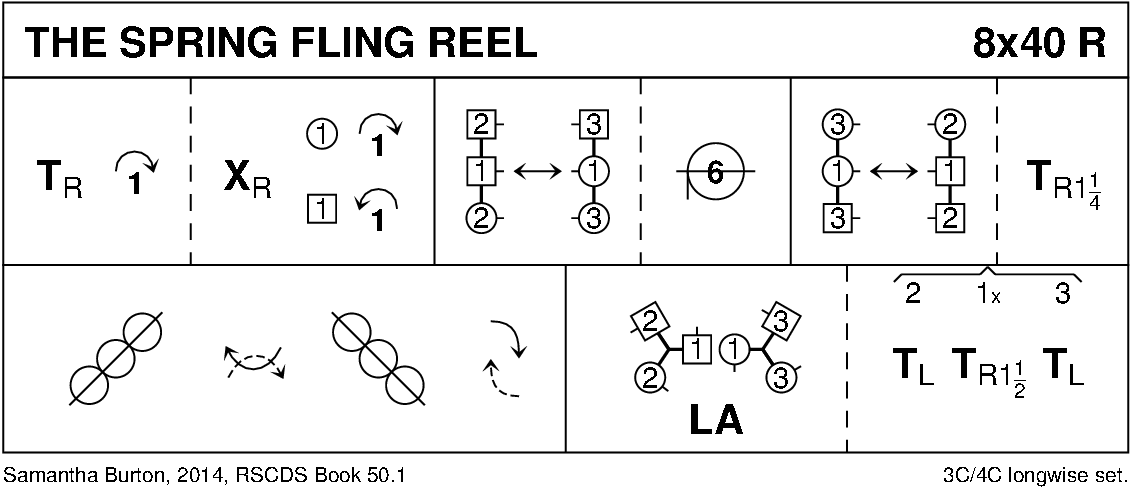 The Spring Fling Reel Keith Rose's Diagram
