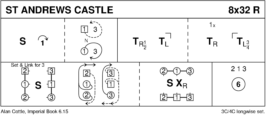 St Andrews' Castle Keith Rose's Diagram