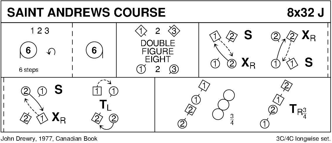 Saint Andrew's Course Keith Rose's Diagram