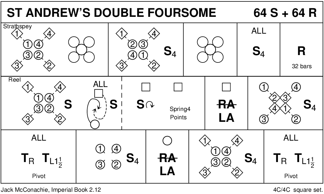 St Andrew's Double Foursome Keith Rose's Diagram