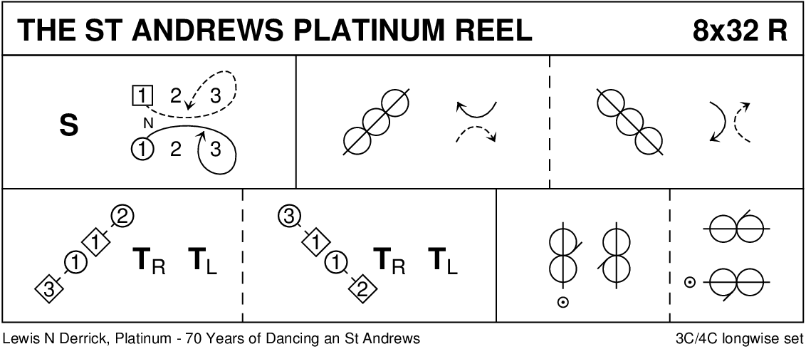 The St Andrew's Platinum Reel Keith Rose's Diagram