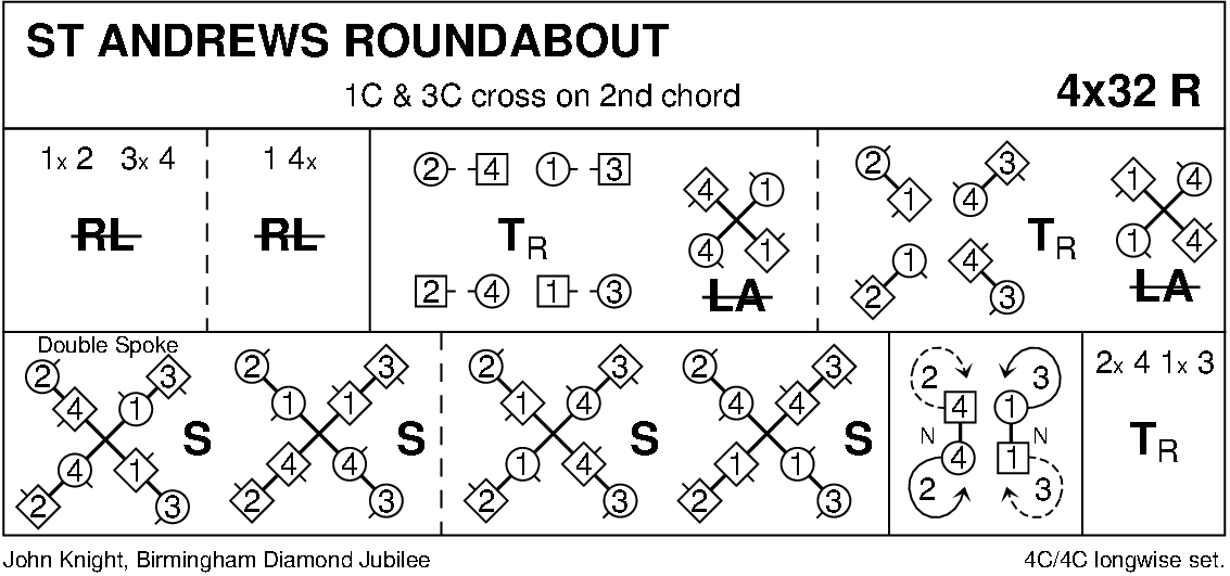 St Andrew's Roundabout Keith Rose's Diagram
