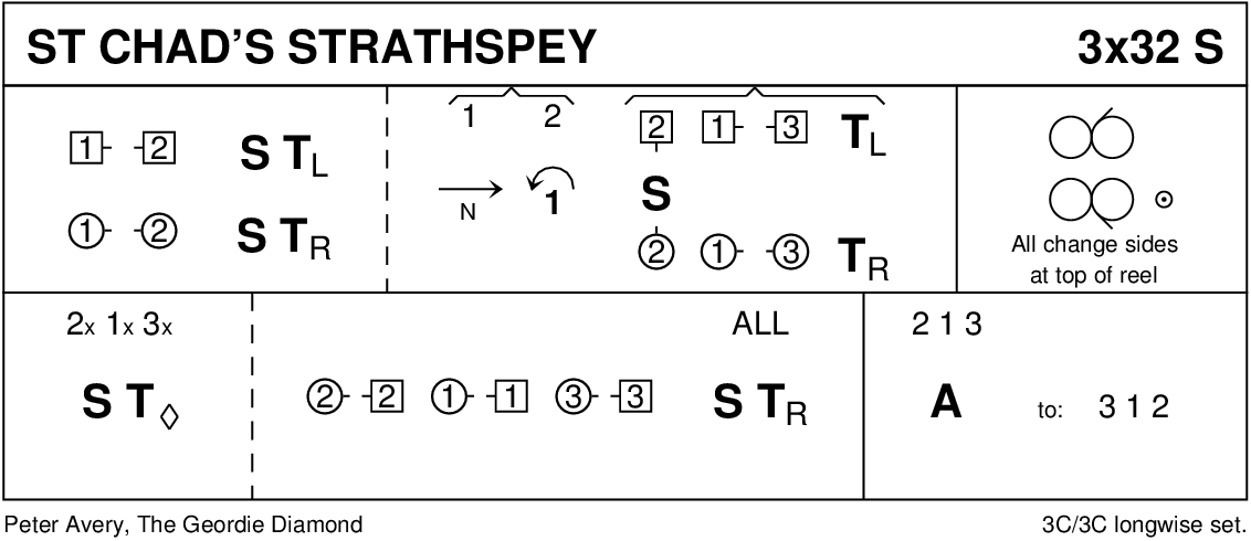 St Chad's Strathspey Keith Rose's Diagram