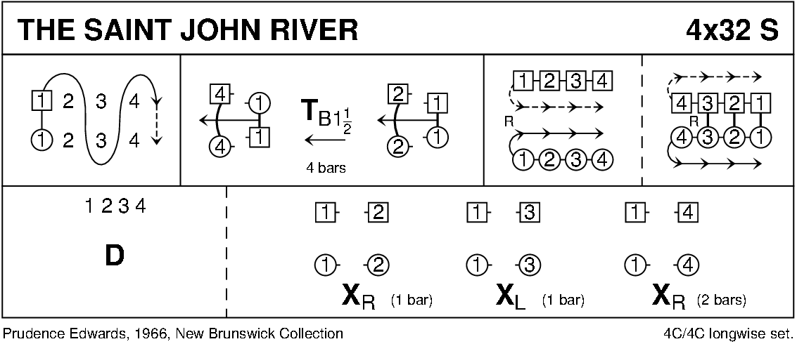 The St John River Keith Rose's Diagram