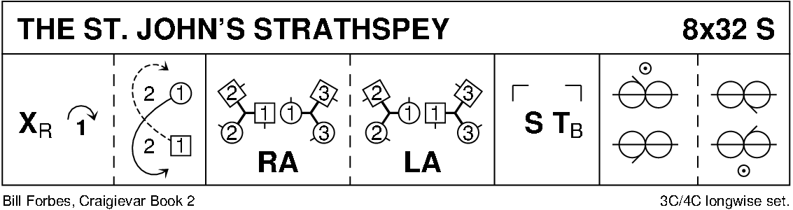 The St John's Strathspey Keith Rose's Diagram