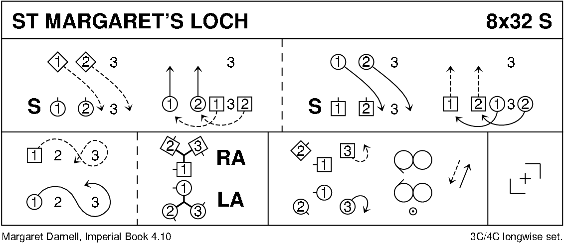 St Margaret's Loch Keith Rose's Diagram