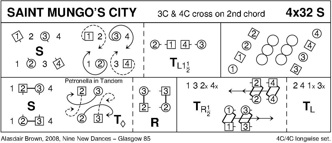 St Mungo's City Keith Rose's Diagram