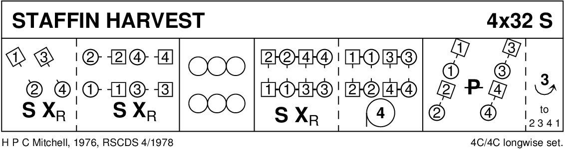 Staffin Harvest Keith Rose's Diagram