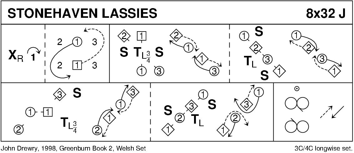 Stonehaven Lassies Keith Rose's Diagram
