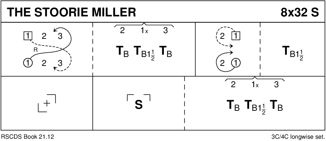 The Stoorie Miller Keith Rose's Diagram