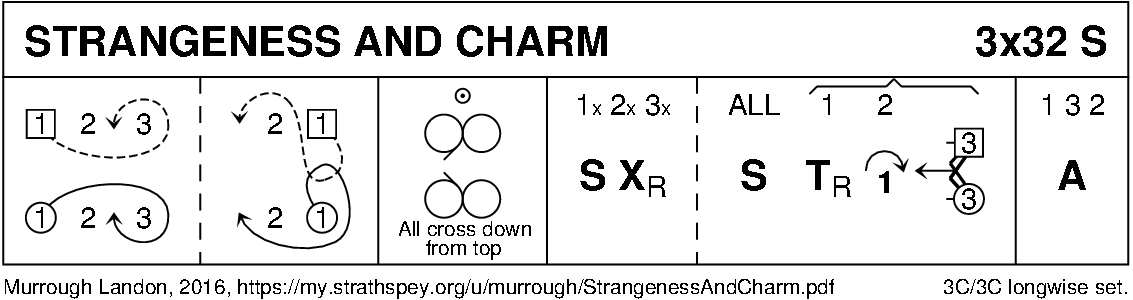 Strangeness And Charm Keith Rose's Diagram
