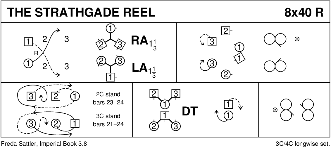 The Strathgade Reel Keith Rose's Diagram