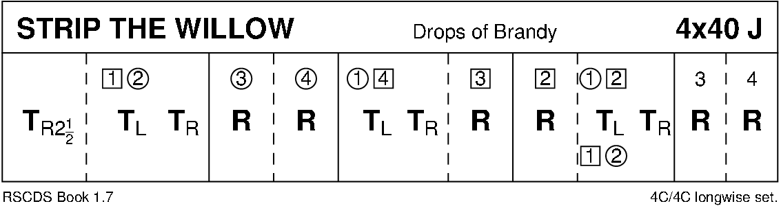 Strip The Willow Keith Rose's Diagram