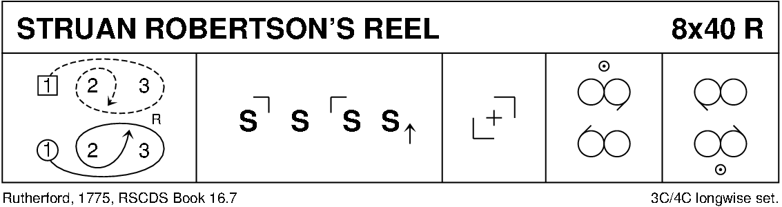 Struan Robertson's Reel Keith Rose's Diagram