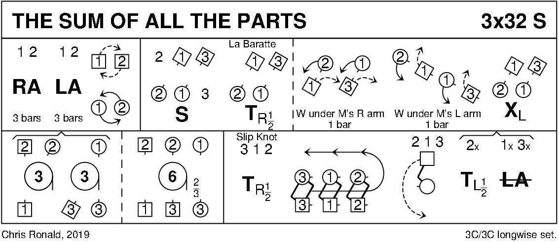 The Sum Of All The Parts Keith Rose's Diagram
