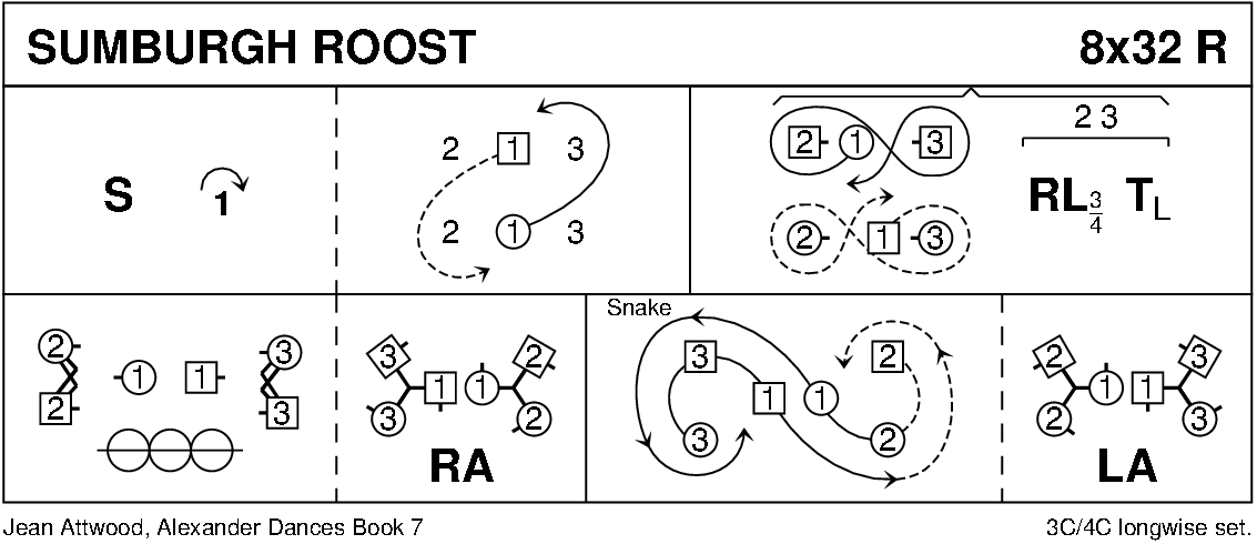 Sumburgh Roost Keith Rose's Diagram