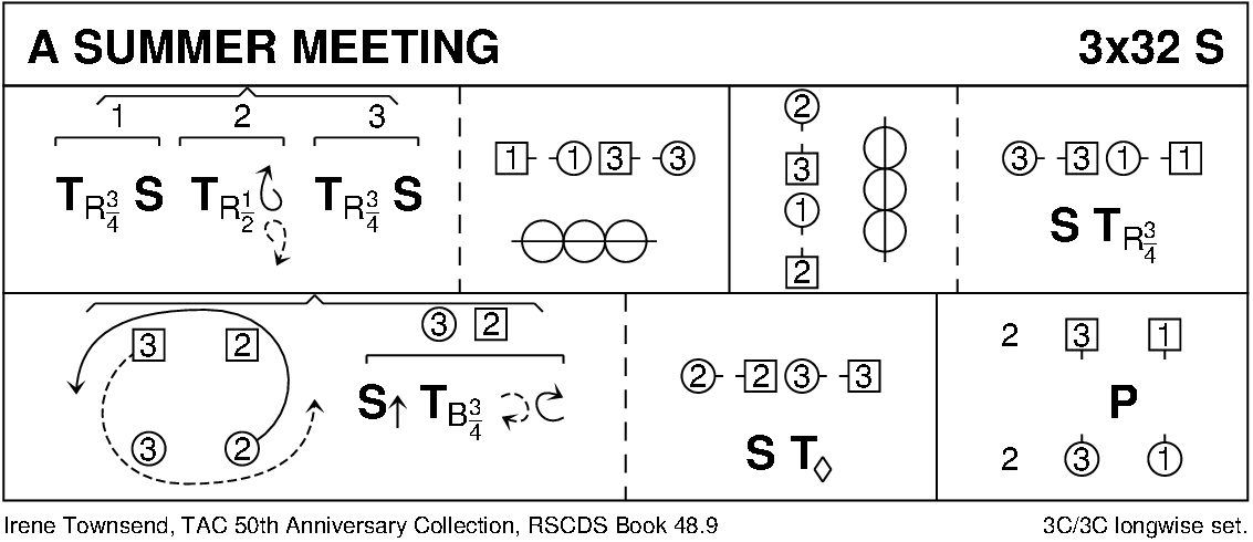 A Summer Meeting (Townshend) Keith Rose's Diagram