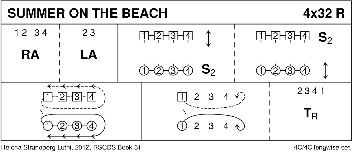 Summer On The Beach Keith Rose's Diagram