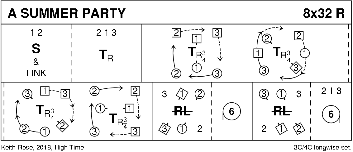 A Summer Party Keith Rose's Diagram