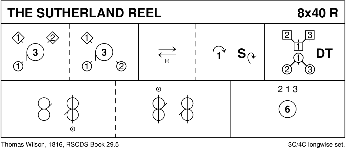 The Sutherland Reel Keith Rose's Diagram