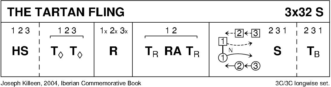 Tartan Fling Keith Rose's Diagram