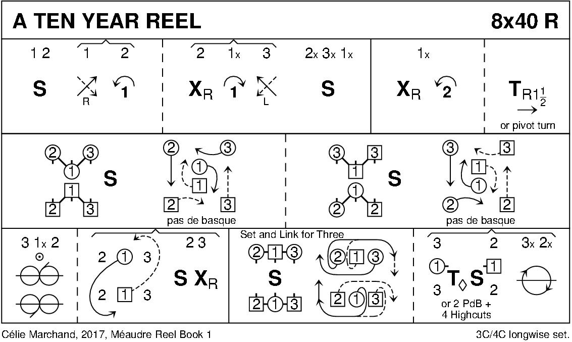 A Ten Year Reel Keith Rose's Diagram