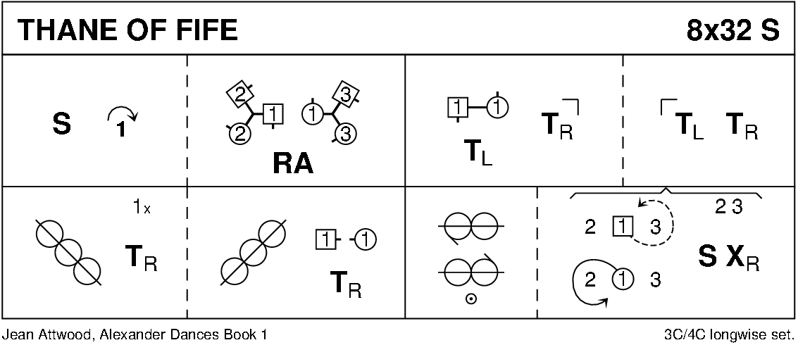 Thane Of Fife Keith Rose's Diagram