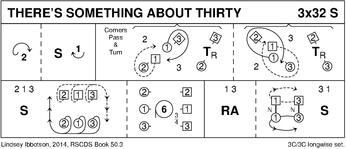 There's Something About Thirty Keith Rose's Diagram