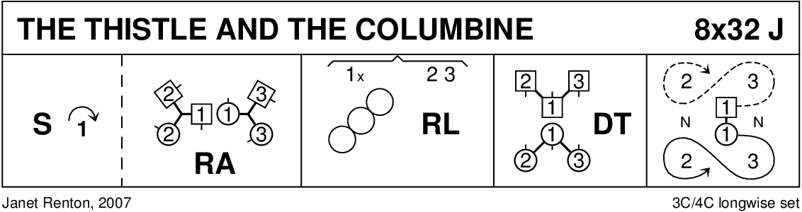 The Thistle And The Columbine Keith Rose's Diagram