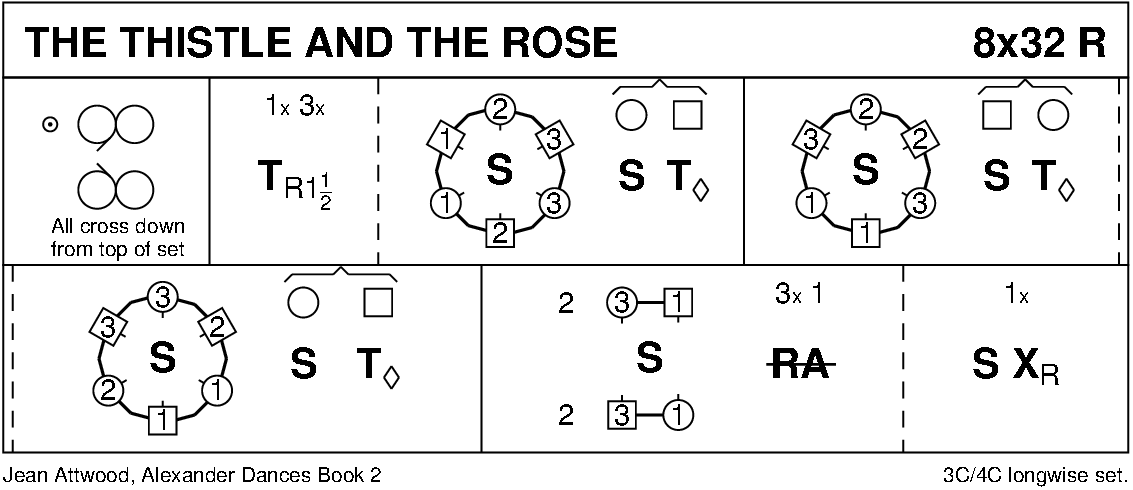 The Thistle And The Rose Keith Rose's Diagram