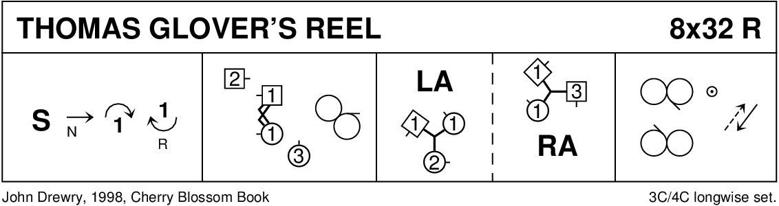 Thomas Glover's Reel Keith Rose's Diagram