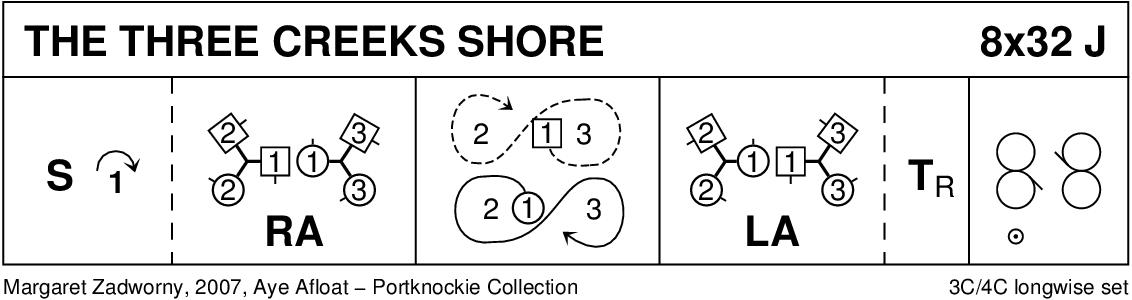 The Three Creeks Shore Keith Rose's Diagram