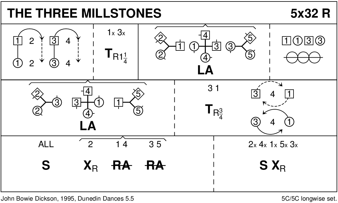 The Three Millstones Keith Rose's Diagram