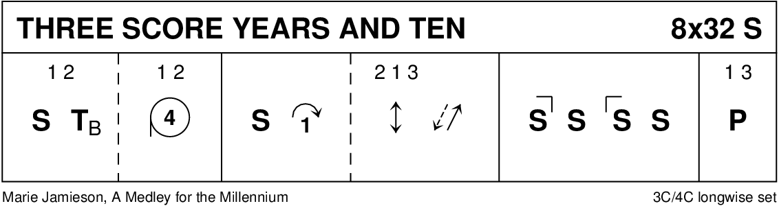 Three Score Years And Ten Keith Rose's Diagram