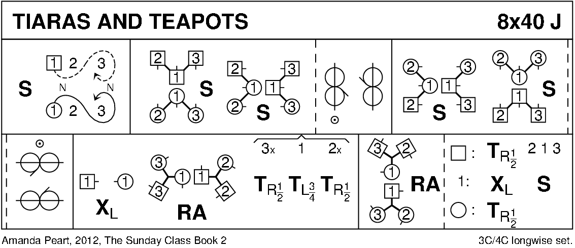 Tiaras And Teapots Keith Rose's Diagram