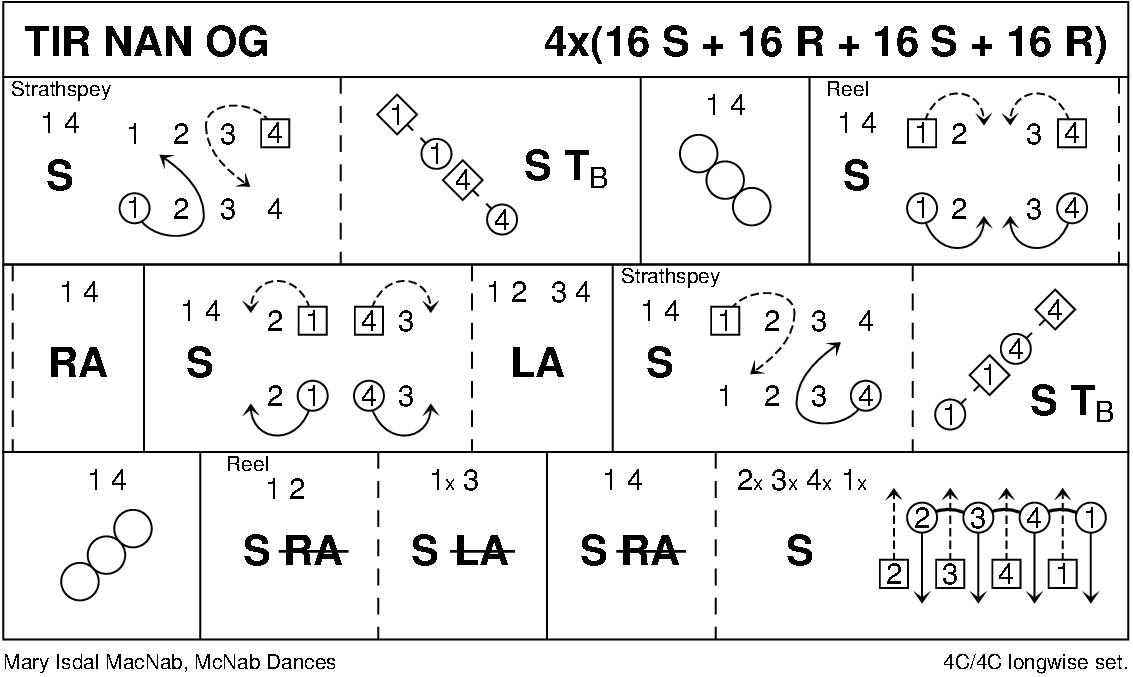 Tir Nan Og Keith Rose's Diagram
