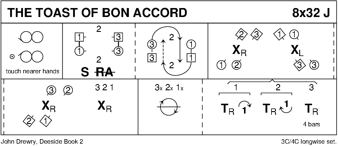 The Toast Of Bon Accord Keith Rose's Diagram