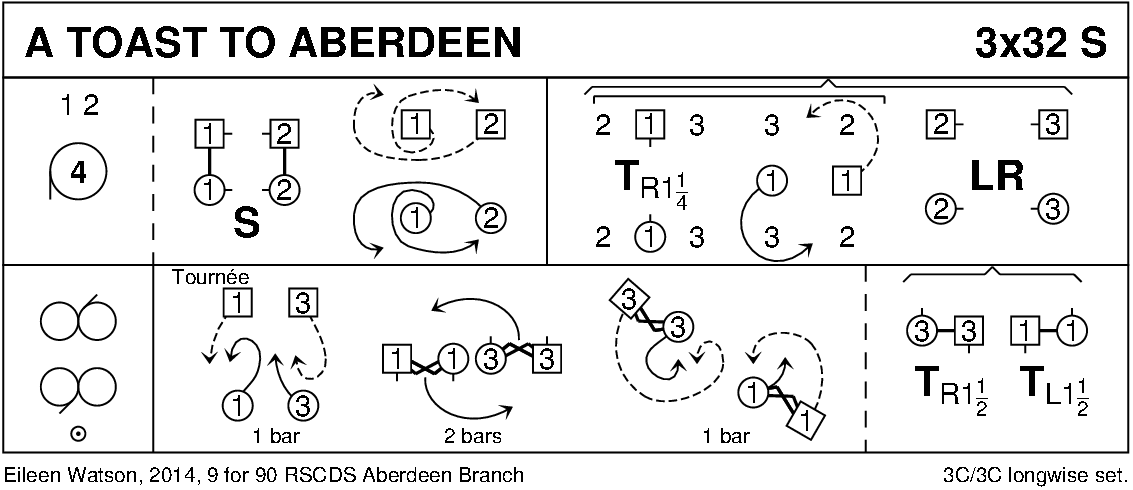 A Toast To Aberdeen Keith Rose's Diagram