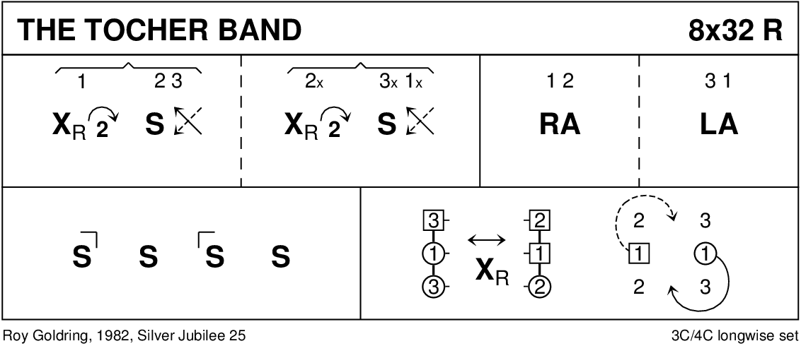 The Tocher Band Keith Rose's Diagram