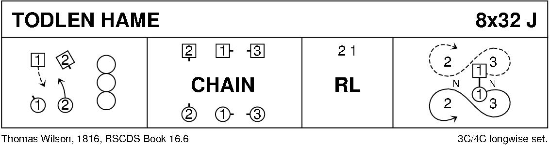 Todlen Hame Keith Rose's Diagram