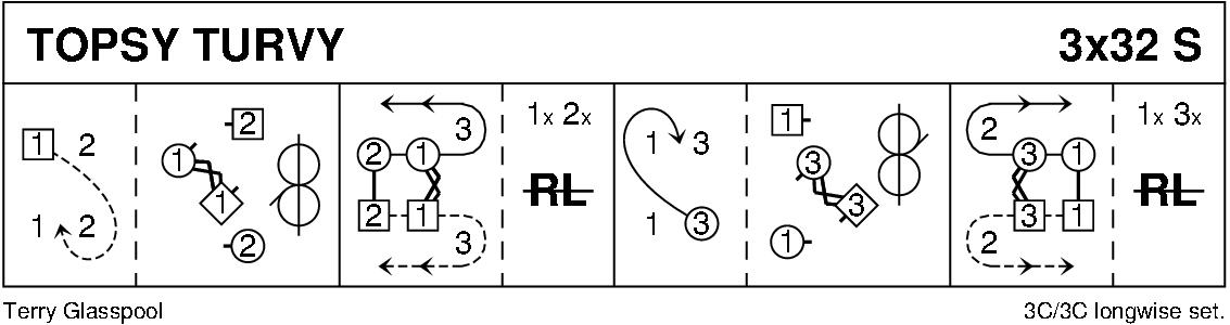Topsy Turvy Keith Rose's Diagram