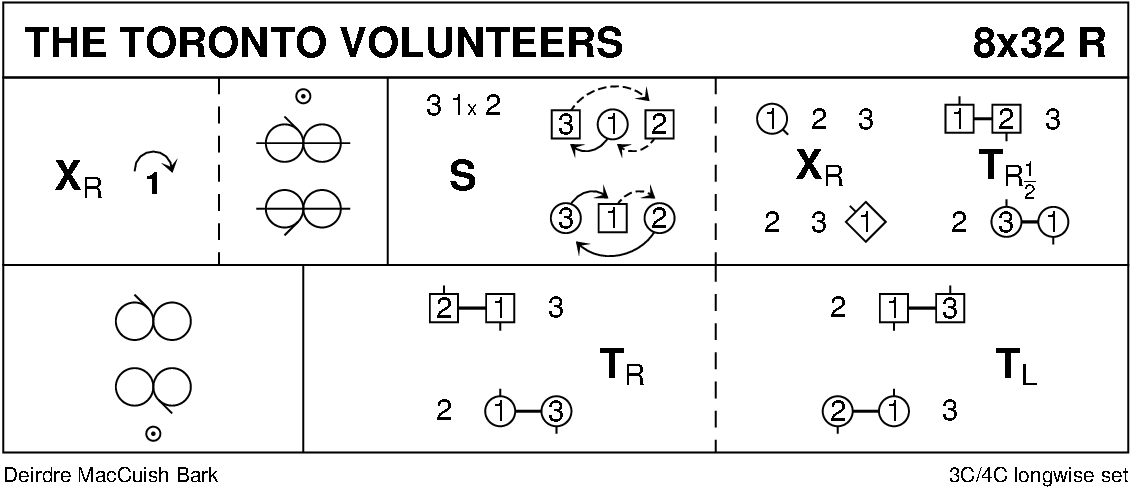 The Toronto Volunteers Keith Rose's Diagram